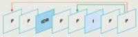 Bei H.264 treten die IDR-Frames (Instantaneous Decoder Refresh) an die Stelle der I-Frames.